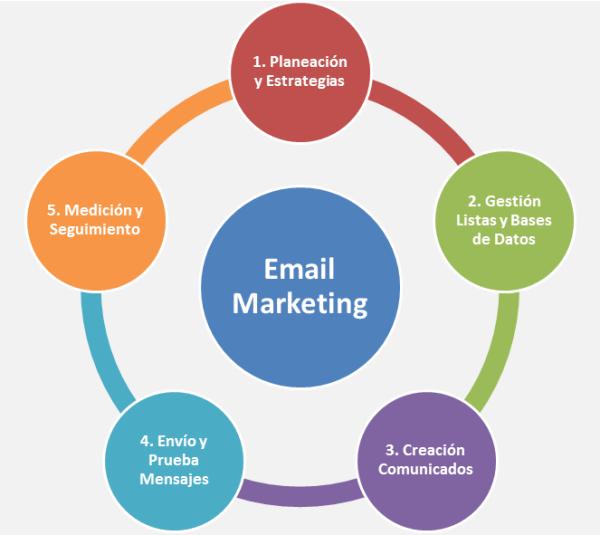 Esquema-Guia-Email-Marketing-MEE