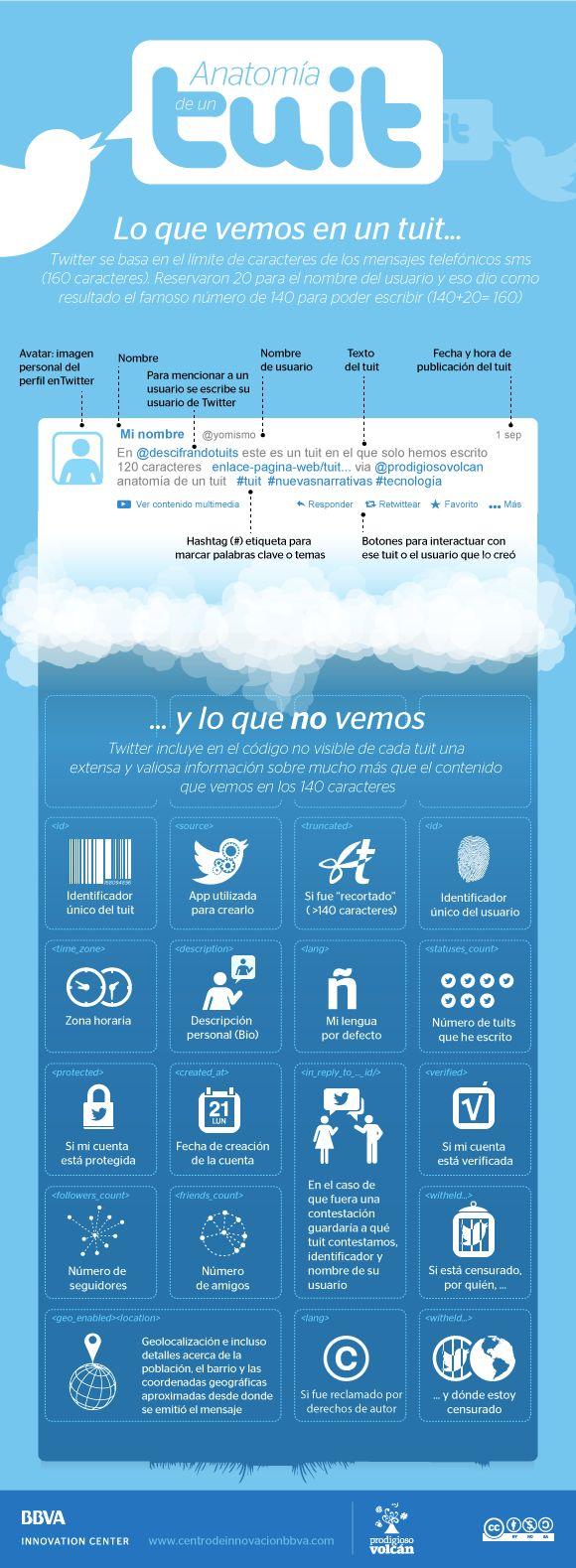 Anatomia-de-un-tuit