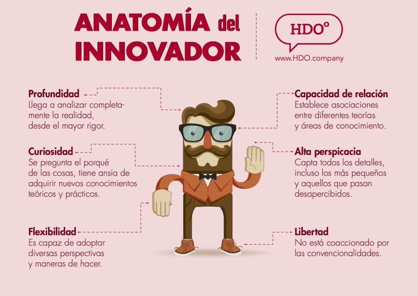 Anatomía del Emprendedor – #infografía #emprendimiento – Marketing ...