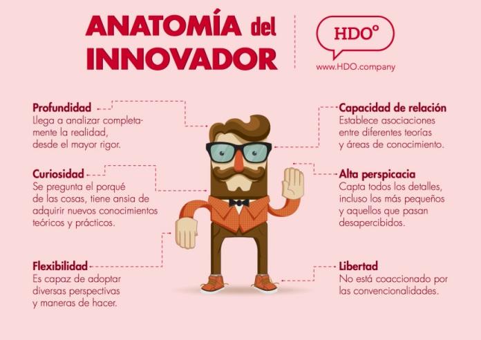 anatomia-innovador-infografia.jpg