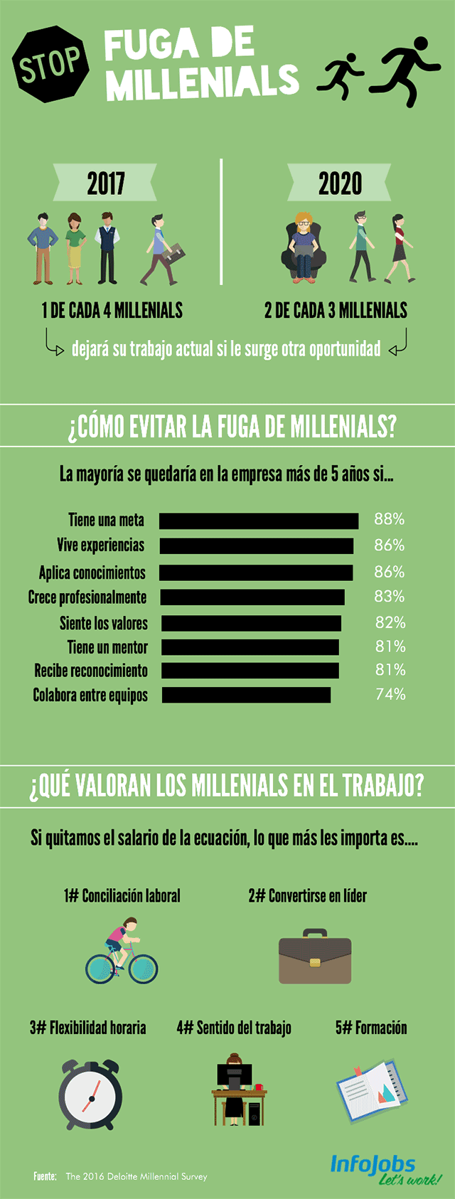 como-evitar-fuga-millenials-infografia
