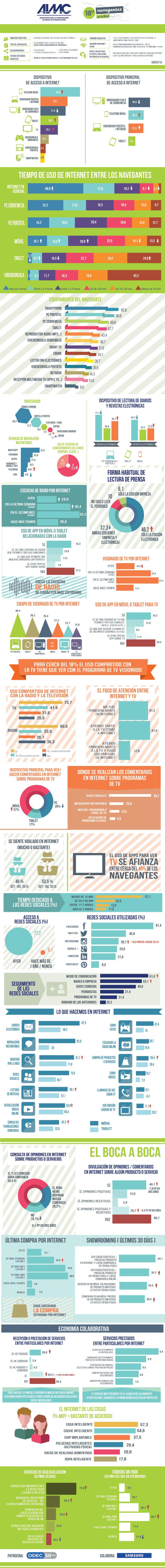 uso-internet-encuesta-aimc-infografia