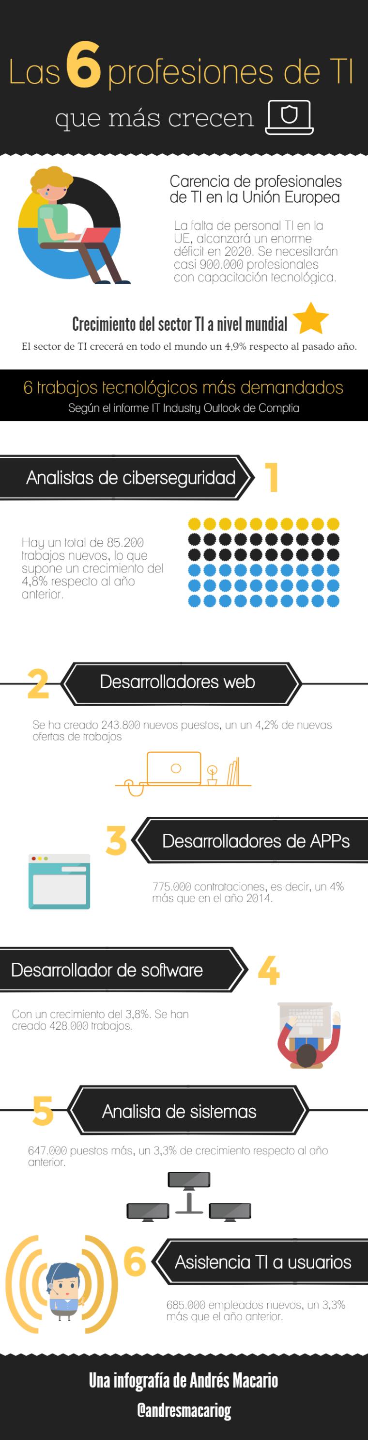 6-profesiones-de-ti-que-mas-crecen-infografia-andres-macario
