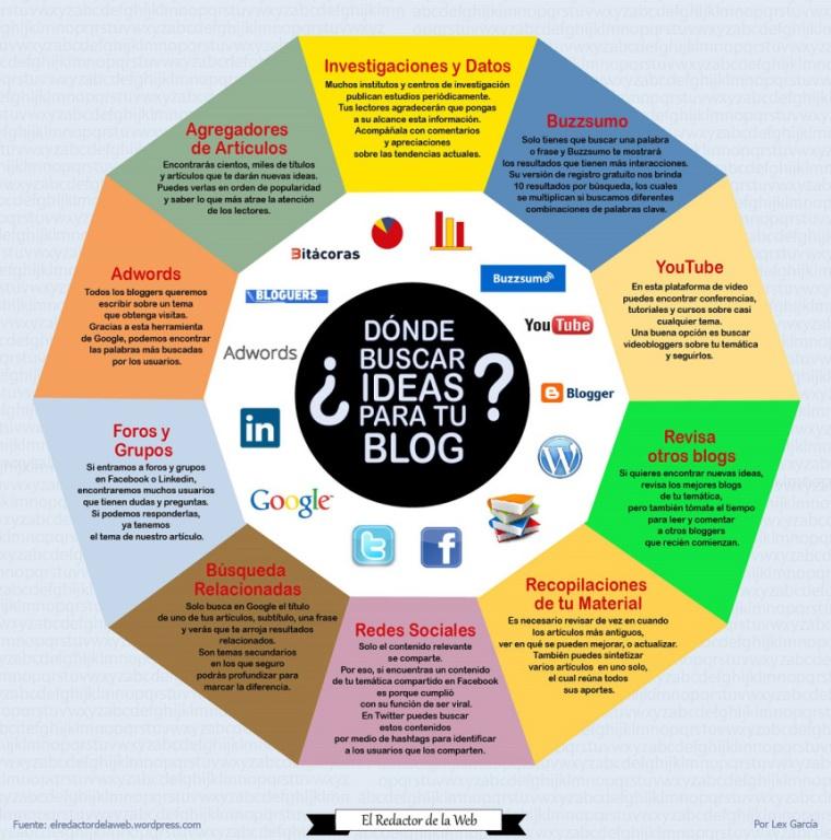donde-buscar-ideas-blog-infografia