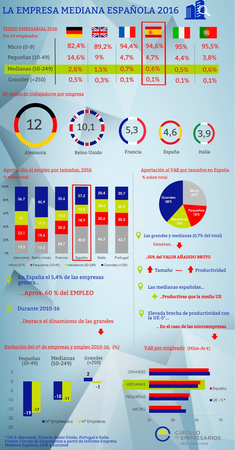 empresa-mediana-espana-infografia