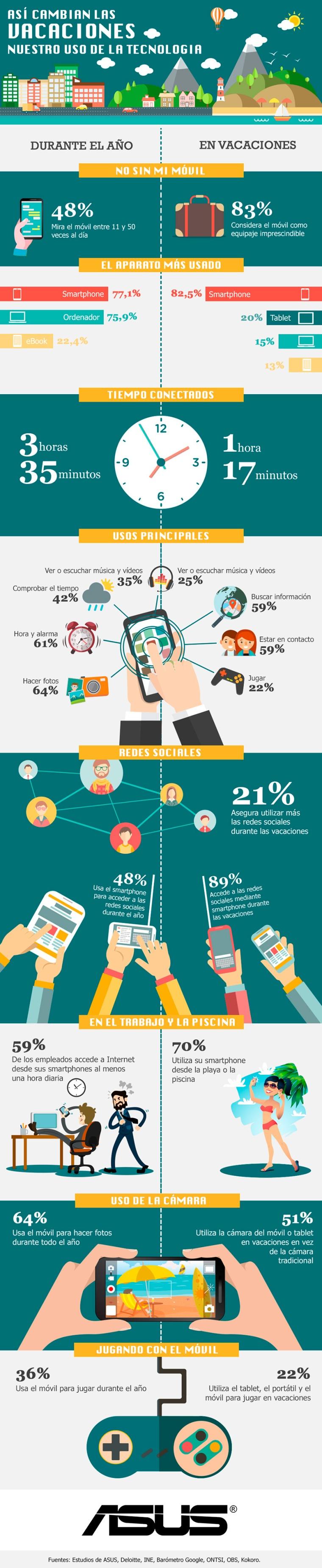 tecnologia-vacaciones-infografia.jpg