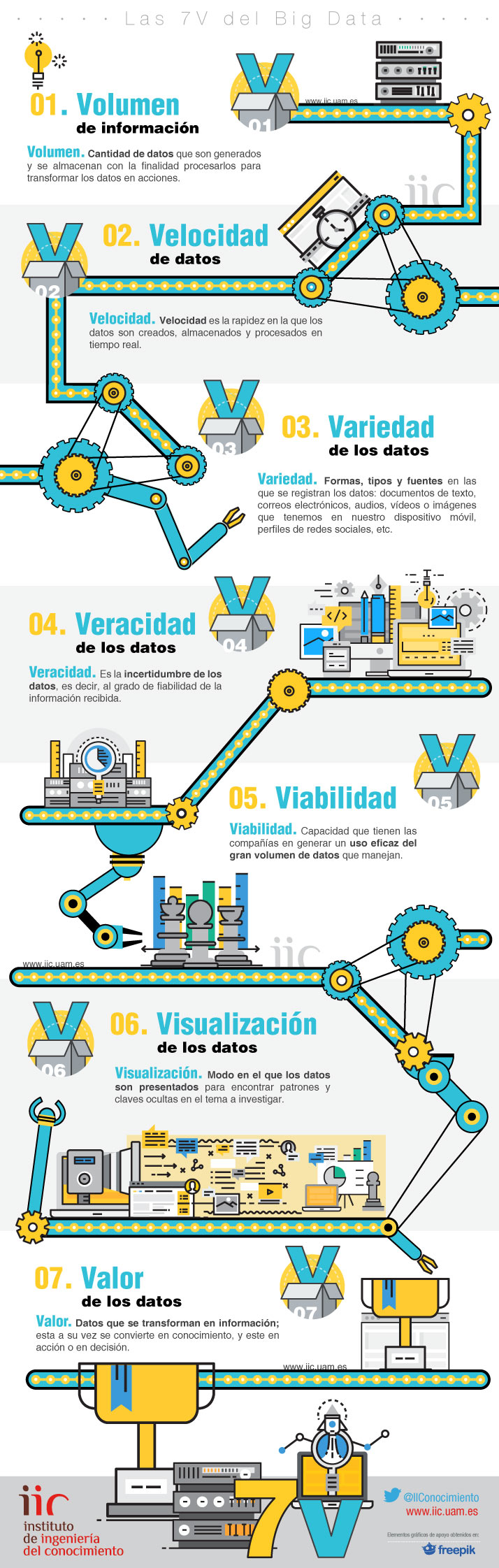 7-v-big-data-infografia