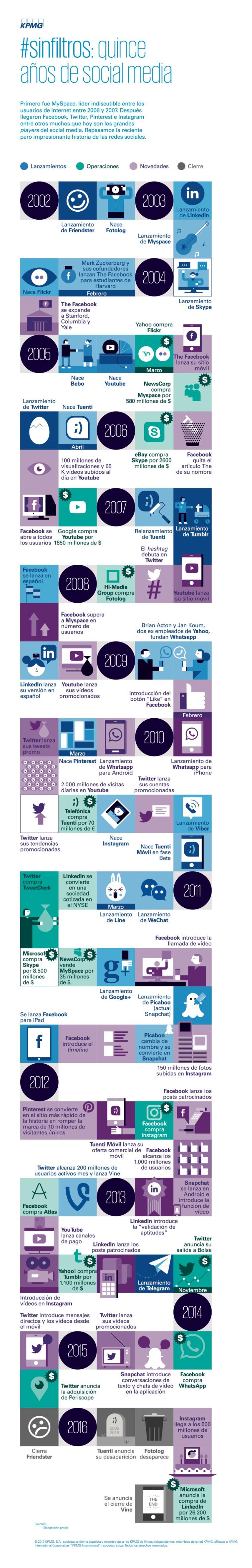 15-anos-de-redes-sociales-infografia.jpg