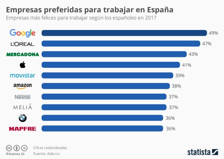 chartoftheday_8579_las_mejores_empresas_para_trabajar_para_los_espanoles_n.jpg