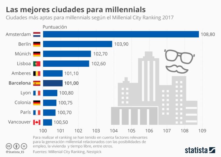chartoftheday_8990_barcelona_sexta_mejor_ciudad_para_los_millennials_en_el_mundo_n.jpg